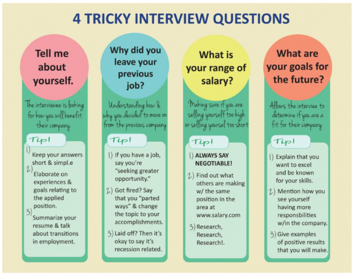 Four Tricky Interview Questions